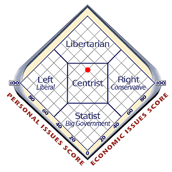 centrist score